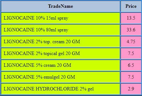 سعر وأشكال وتركيزات دواءLignocaine